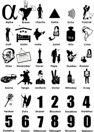 c18541365d6ad1ad58d6d9178c4bf523--nato-phonetic-alphabet-navi